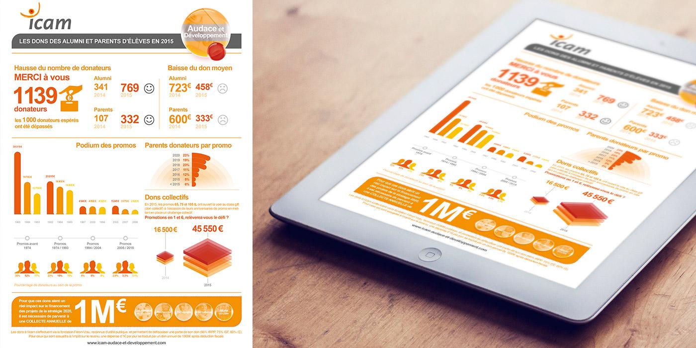 ICAM_infographie_gevodan